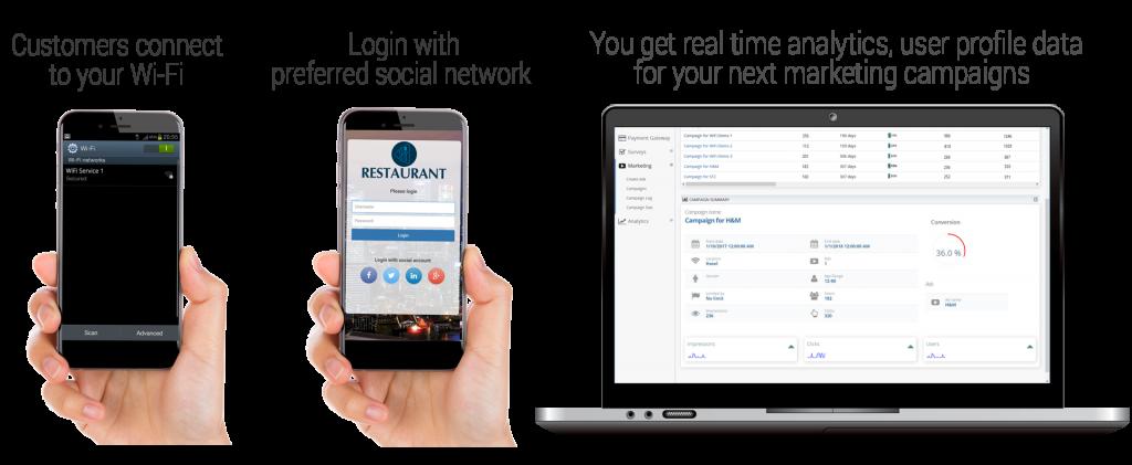 Social WiFi I Start Hotspot Cloud WiFi software